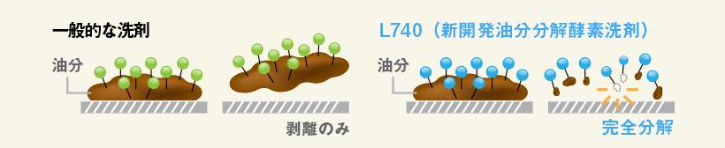 L740 の併用による油脂分解